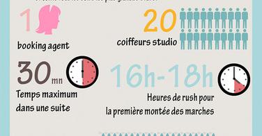 C'est quoi être coiffeur sur le Festival de Cannes ?