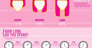 [Infographie] Les femmes et leurs cheveux