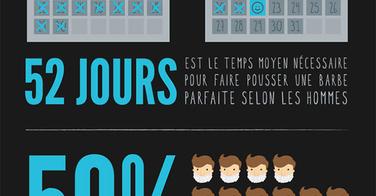 Quelle est la barbe préférée des français ?