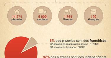 Chiffres clés du marché de la pizza en France - Infographie
